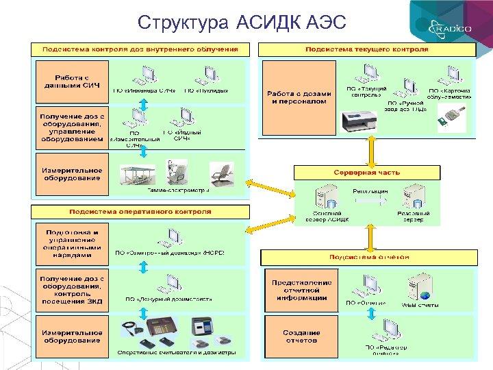 Структура АСИДК АЭС