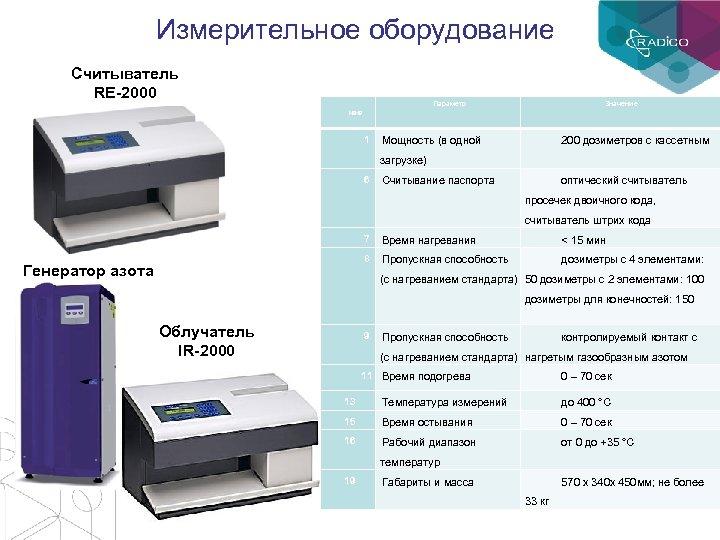 Измерительное оборудование Считыватель RE-2000 Параметр Значение №№ 1 Мощность (в одной 200 дозиметров с