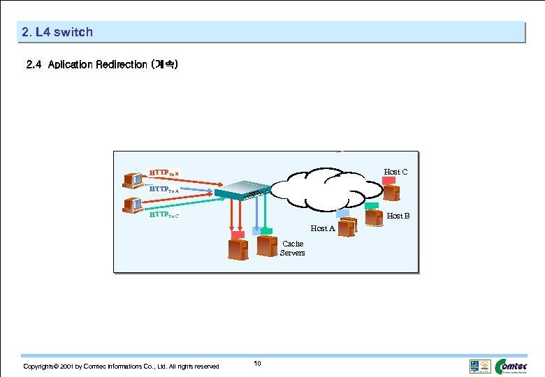 2. L 4 switch 2. 4 Aplication Redirection (계속) Host C HTTPTo B HTTPTo