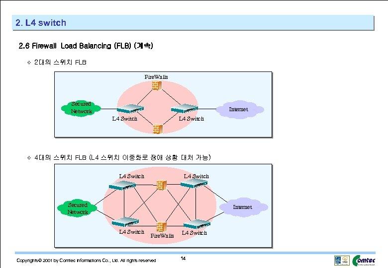 2. L 4 switch 2. 6 Firewall Load Balancing (FLB) (계속) v 2대의 스위치