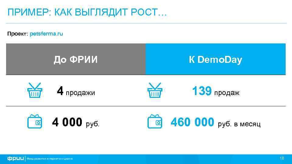 ПРИМЕР: КАК ВЫГЛЯДИТ РОСТ… Проект: petsferma. ru До ФРИИ К Demo. Day 4 продажи