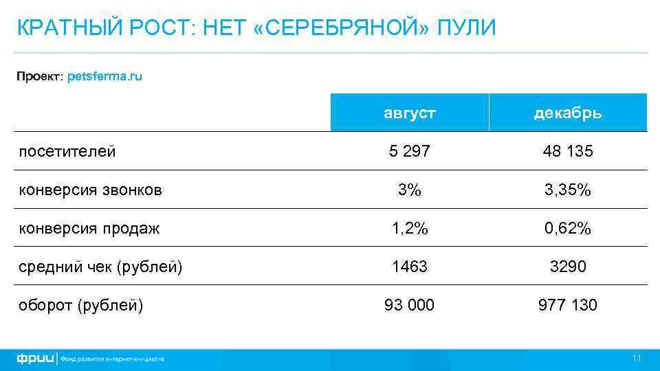 КРАТНЫЙ РОСТ: НЕТ «СЕРЕБРЯНОЙ» ПУЛИ Проект: petsferma. ru август декабрь 5 297 48 135