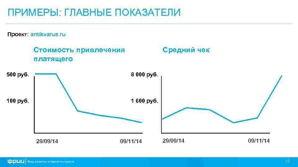 ПРИМЕРЫ: ГЛАВНЫЕ ПОКАЗАТЕЛИ Проект: antikvarus. ru Средний чек Стоимость привлечения платящего 500 руб. 8