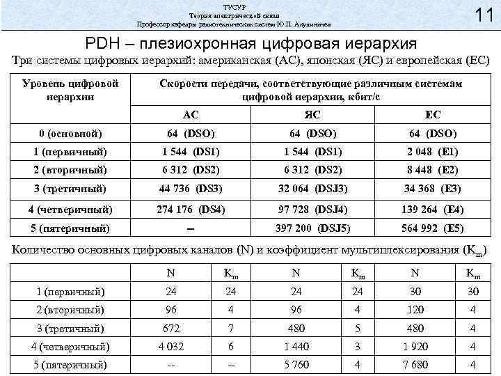 ТУСУР Теория электрической связи Профессор кафедры радиотехнических систем Ю. П. Акулиничев 11 PDH –