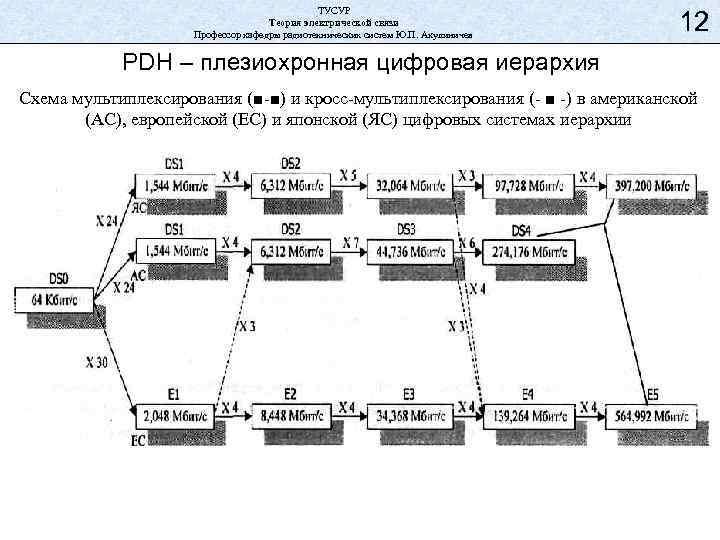 ТУСУР Теория электрической связи Профессор кафедры радиотехнических систем Ю. П. Акулиничев 12 PDH –
