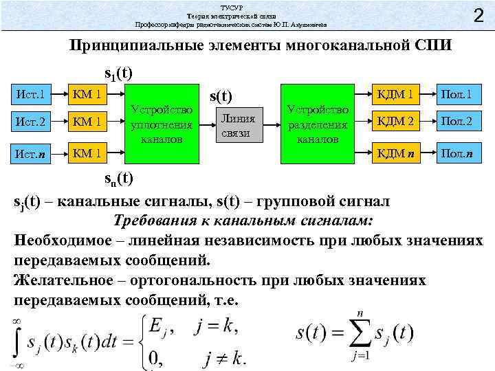 ТУСУР Теория электрической связи Профессор кафедры радиотехнических систем Ю. П. Акулиничев 2 Принципиальные элементы