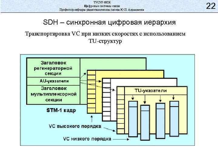 ТУСУР ФПК Цифровые системы связи Профессор кафедры радиотехнических систем Ю. П. Акулиничев SDH –