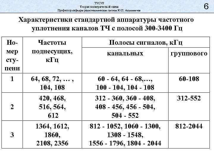 ТУСУР Теория электрической связи Профессор кафедры радиотехнических систем Ю. П. Акулиничев 6 Характеристики стандартной