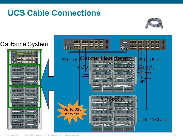 UCS Cable Connections California System Cluster Fabric A link Heartbeat 4 x ` Fabric