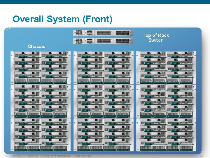 Overall System (Front) Top of Rack Switch Chassis Presentation_ID © 2006 Cisco Systems, Inc.