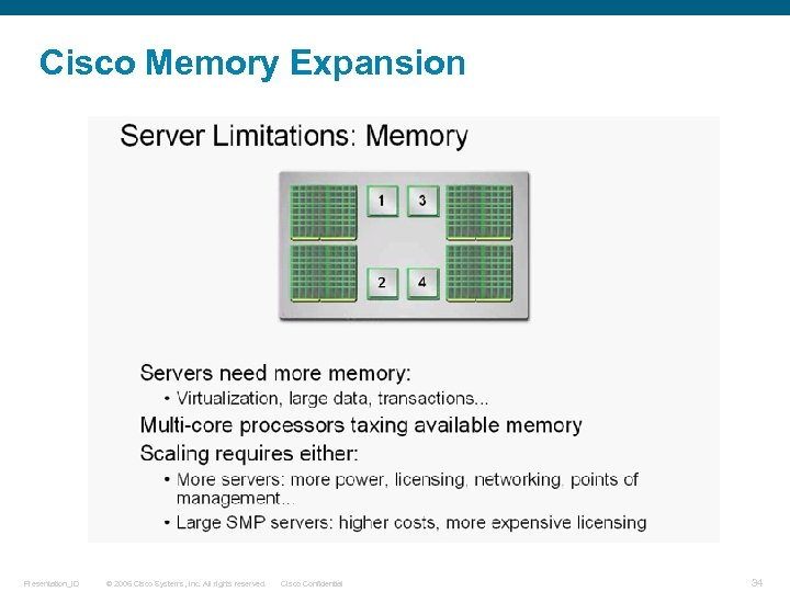 Cisco Memory Expansion Presentation_ID © 2006 Cisco Systems, Inc. All rights reserved. Cisco Confidential
