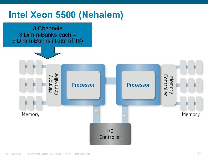 Intel Xeon 5500 (Nehalem) 3 Channels 3 Dimm-Banks each = 9 Dimm-Banks (Total of