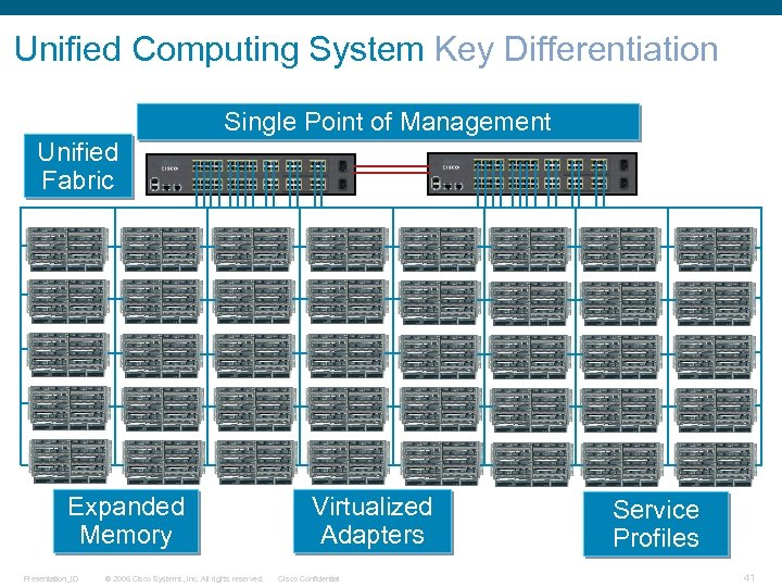Unified Computing System Key Differentiation Single Point of Management Unified Fabric Expanded Memory Presentation_ID