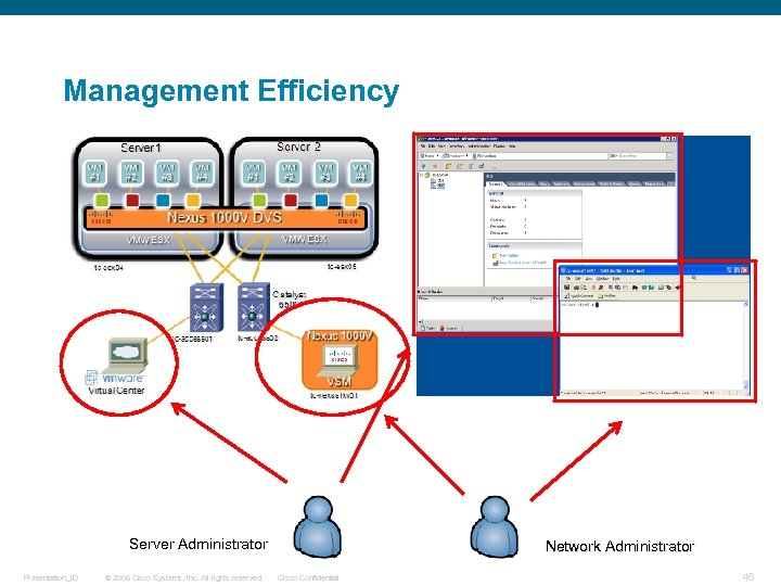 Management Efficiency Server Administrator Presentation_ID © 2006 Cisco Systems, Inc. All rights reserved. Network