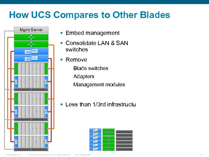 How UCS Compares to Other Blades Mgmt Server § Embed management Mgmt Server §