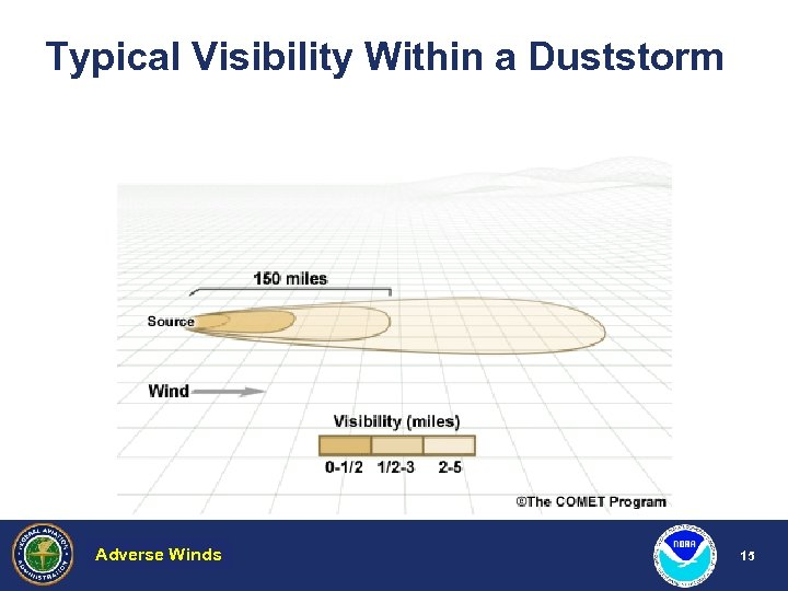 Typical Visibility Within a Duststorm Adverse Winds Hazardous Weather 15