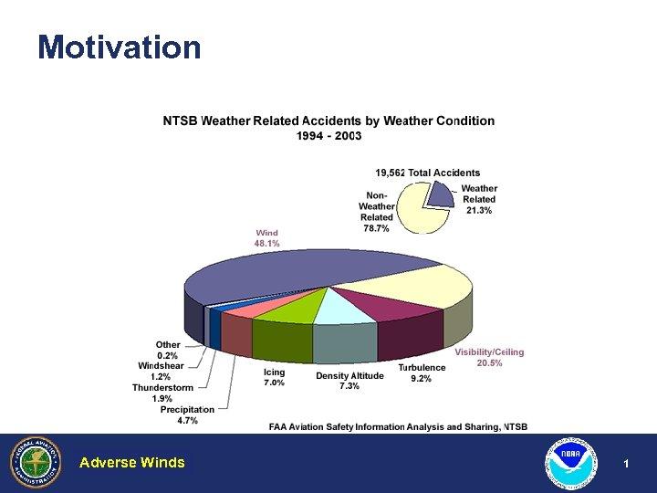 Motivation Adverse Winds Hazardous Weather 1