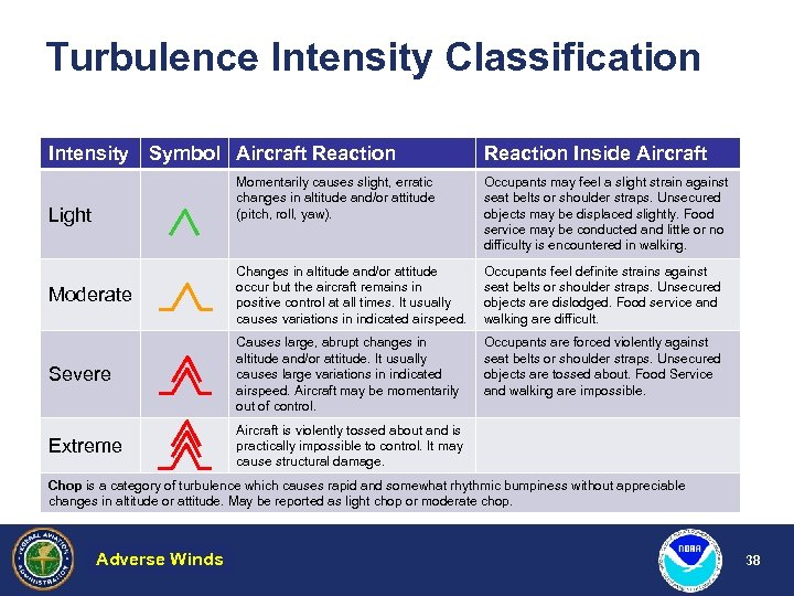 Turbulence Intensity Classification Intensity Symbol Aircraft Reaction Inside Aircraft Momentarily causes slight, erratic changes