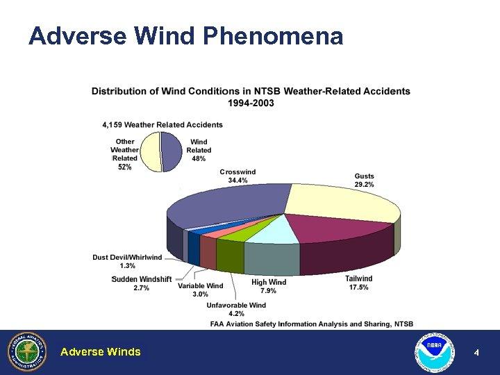 Adverse Wind Phenomena Adverse Winds Hazardous Weather 4