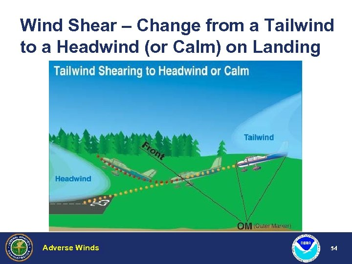 Wind Shear – Change from a Tailwind to a Headwind (or Calm) on Landing