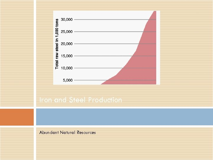 Iron and Steel Production Abundant Natural Resources