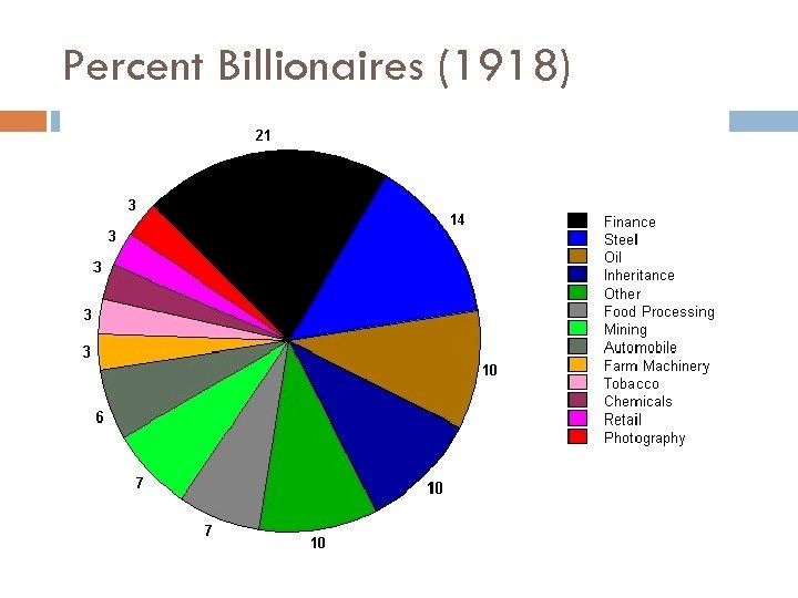 Percent Billionaires (1918)