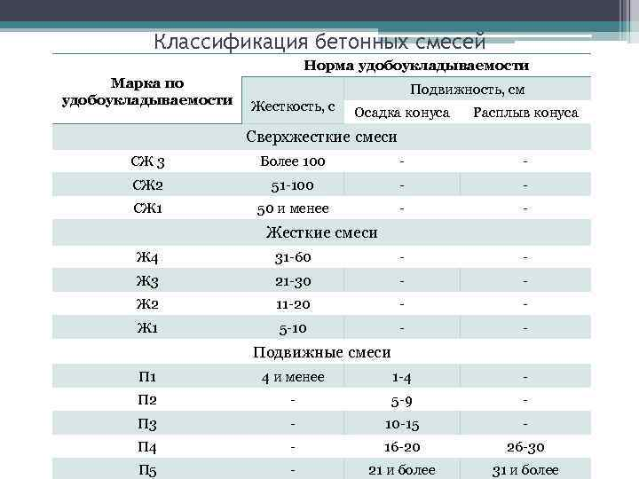 Классификации бетонных смесей купить бетон тольятти цена