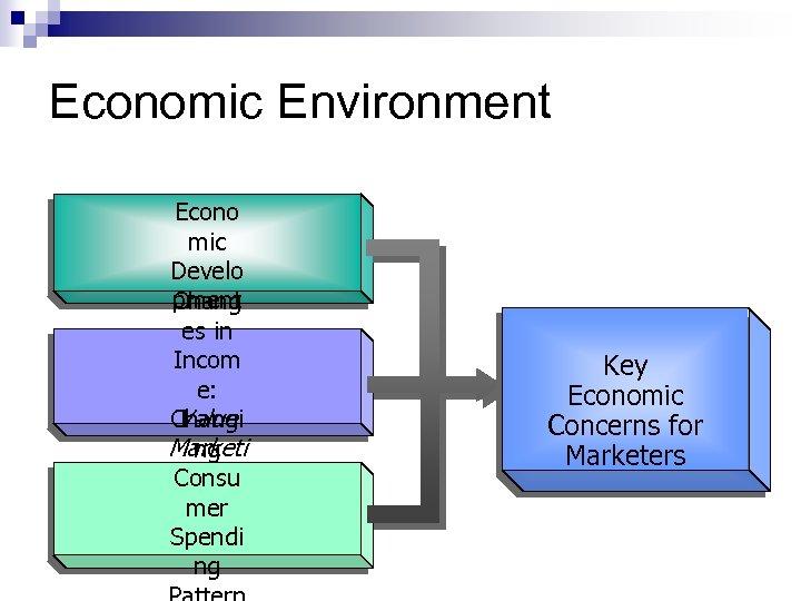 Economic Environment Econo mic Develo pment Chang es in Incom e: Value Changi Marketi