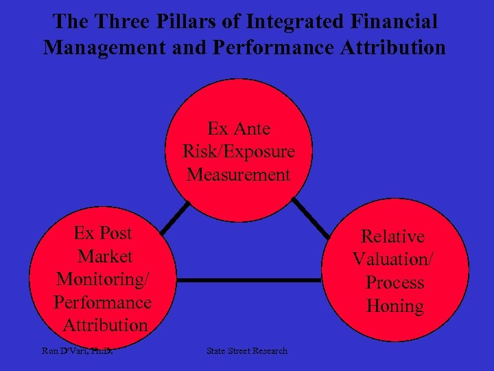 The Three Pillars of Integrated Financial Management and Performance Attribution Ex Ante Risk/Exposure Measurement
