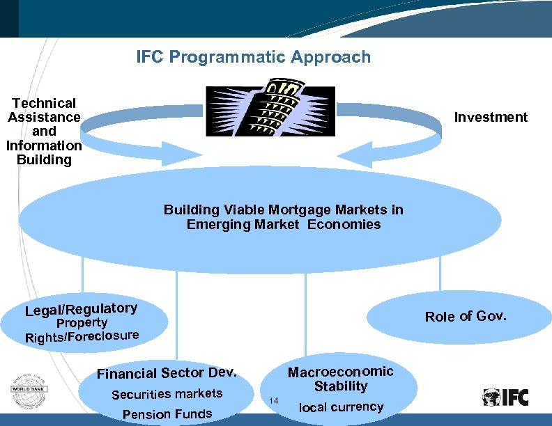 IFC Programmatic Approach Technical Assistance and Information Building Investment Building Viable Mortgage Markets in