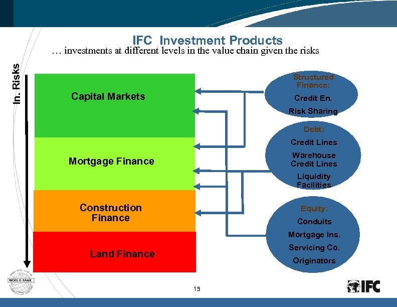 IFC Investment Products In. Risks … investments at different levels in the value chain