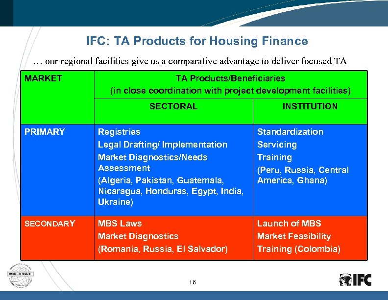 IFC: TA Products for Housing Finance … our regional facilities give us a comparative