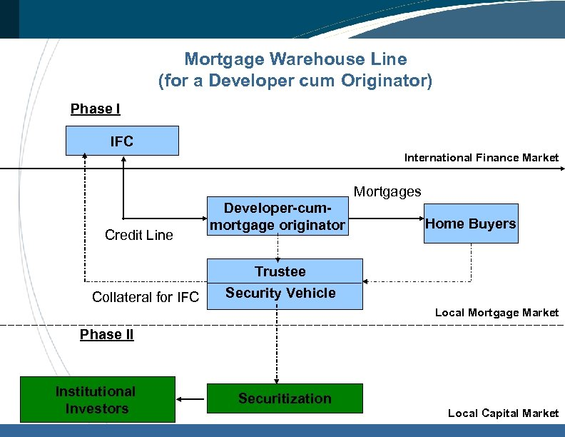 Mortgage Warehouse Line (for a Developer cum Originator) Phase I IFC International Finance Market