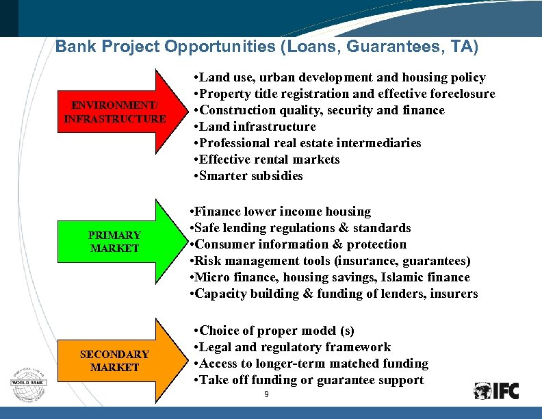 Bank Project Opportunities (Loans, Guarantees, TA) ENVIRONMENT/ INFRASTRUCTURE PRIMARY MARKET SECONDARY MARKET • Land