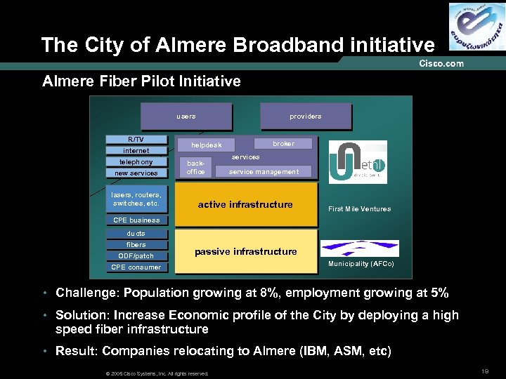The City of Almere Broadband initiative Almere Fiber Pilot Initiative providers users R/TV internet