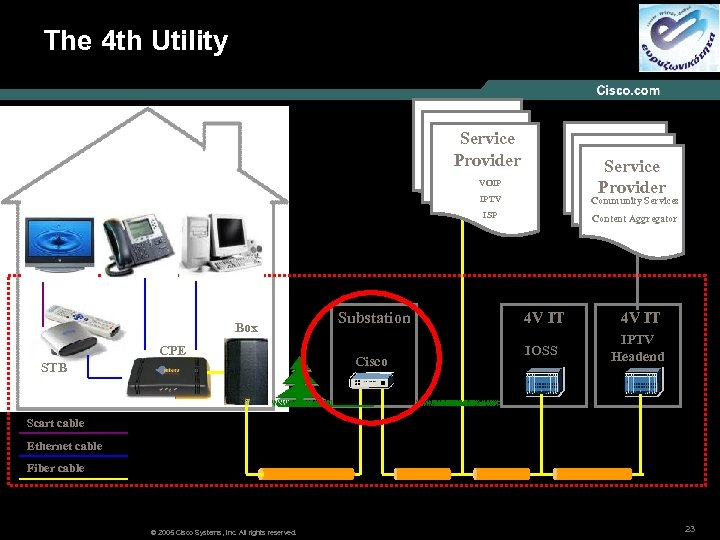 The 4 th Utility Service Provider VOIP IPTV ISP Box CPE STB Substation Cisco