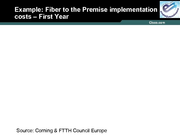 Example: Fiber to the Premise implementation costs – First Year Source: Corning & FTTH