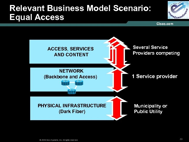 Relevant Business Model Scenario: Models : Equal Access ACCESS, SERVICES AND CONTENT NETWORK (Backbone