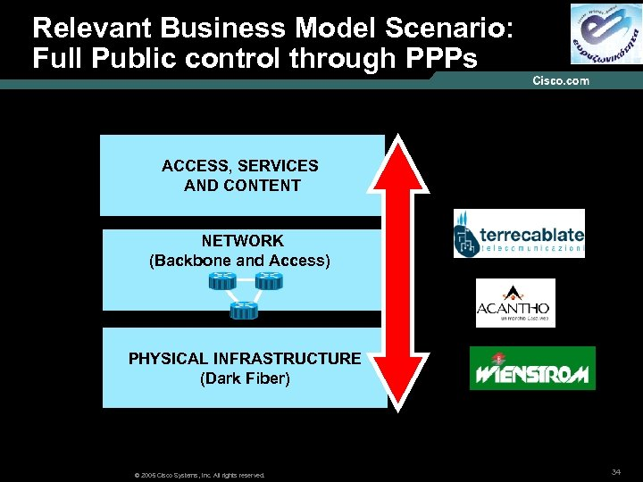 Relevant Business Model Scenario: Models : Full Public control through PPPs ACCESS, SERVICES AND