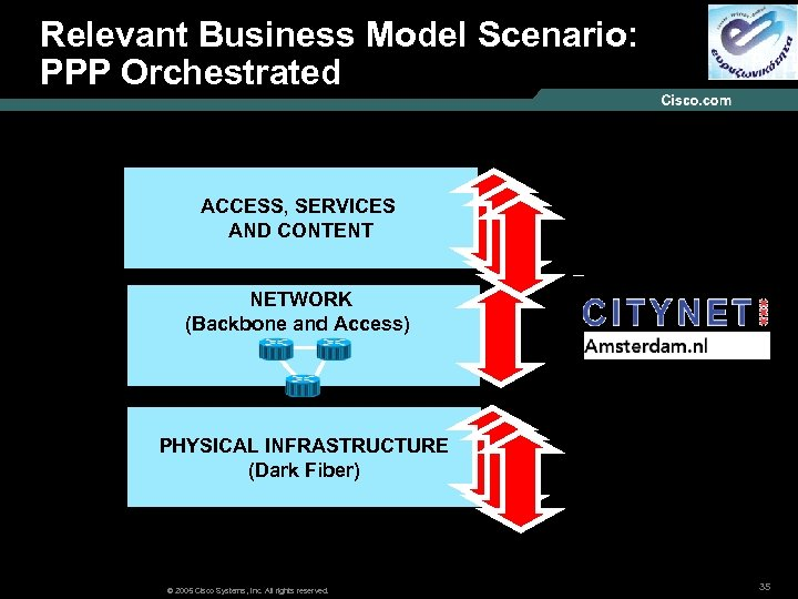 Relevant Business Model Scenario: Models : PPP Orchestrated ACCESS, SERVICES AND CONTENT NETWORK (Backbone