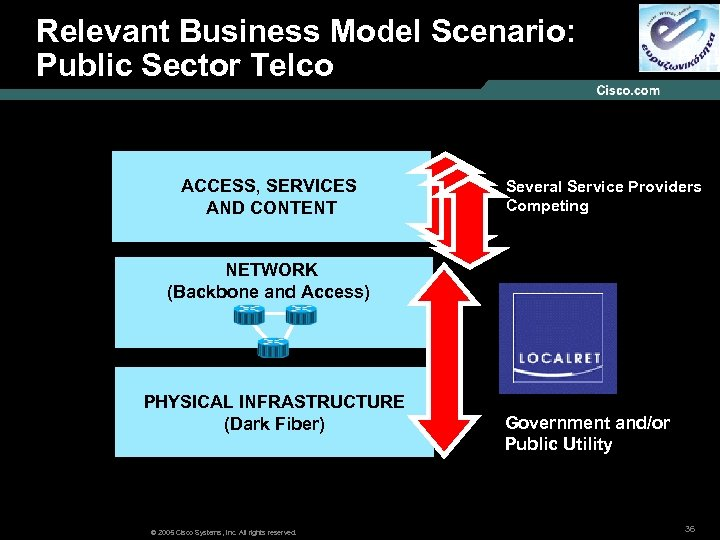 Relevant Business Model Scenario: Models : Public Sector Telco ACCESS, SERVICES AND CONTENT Several