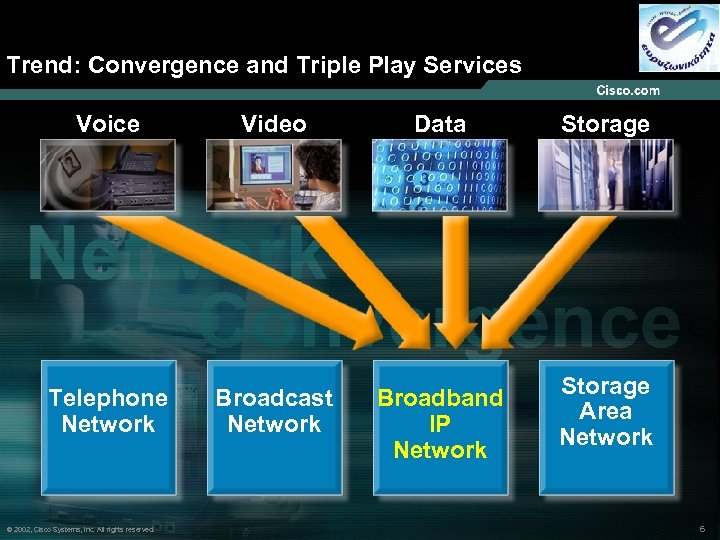 Trend: Convergence and Triple Play Services Voice Video Data Telephone Network Broadcast Network Broadband