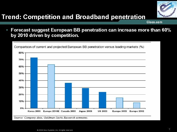 Trend: Competition and Broadband penetration • Forecast suggest European BB penetration can increase more