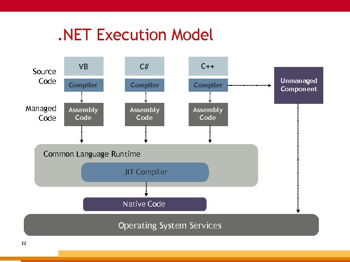 . NET Execution Model Source Code Managed Code VB C# C++ Compiler Assembly Code