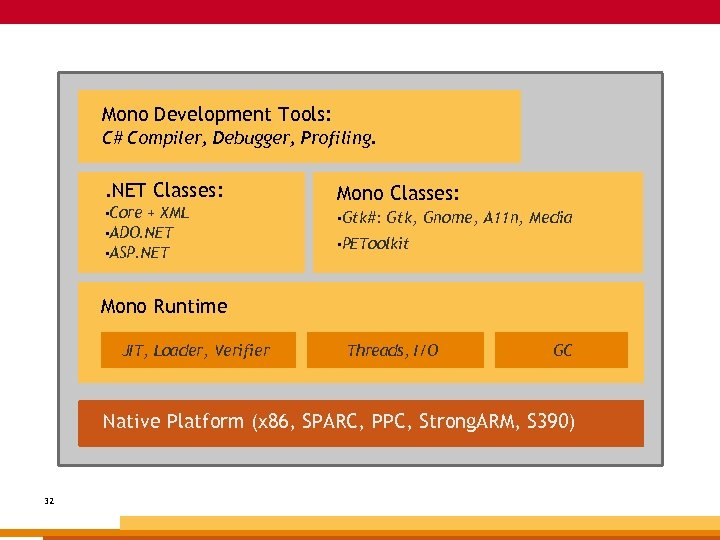 Mono Development Tools: C# Compiler, Debugger, Profiling. . NET Classes: • Core + XML