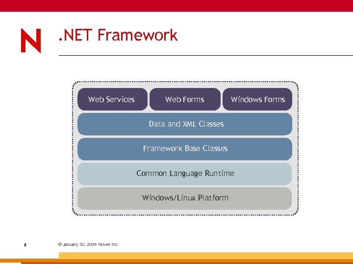 . NET Framework Web Services Web Forms Windows Forms Data and XML Classes Framework