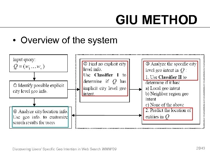 GIU METHOD • Overview of the system Discovering Users' Specific Geo Intention in Web