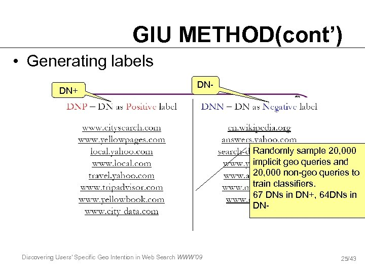 GIU METHOD(cont') • Generating labels DN+ DN- Step 1: get the clicked url for