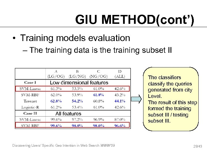 GIU METHOD(cont') • Training models evaluation – The training data is the training subset