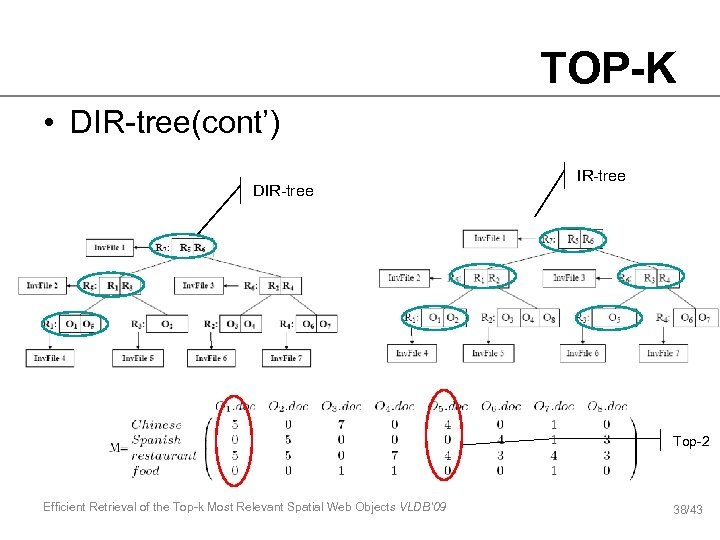 TOP-K • DIR-tree(cont') DIR-tree Top-2 Efficient Retrieval of the Top-k Most Relevant Spatial Web
